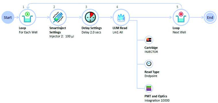APE-workflow