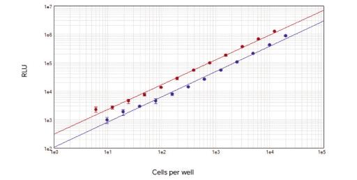 ATP-based Cell Viability Assays