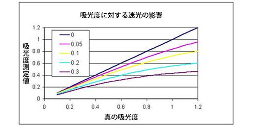Optical Density (OD) Reading