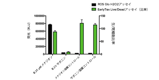 Reactive Oxygen Species (ROS)